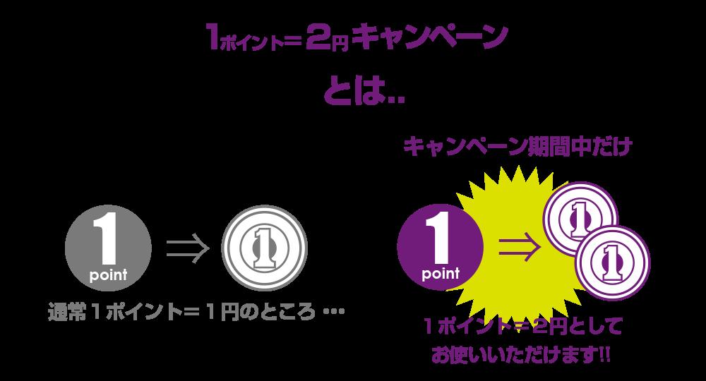 イスム全商品1ポイント=2円キャンペーンとは?