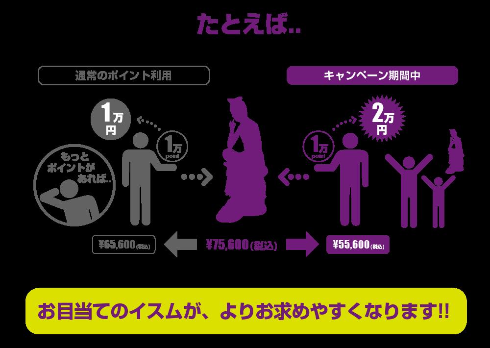 イスム全商品1ポイント=2円キャンペーンの内容